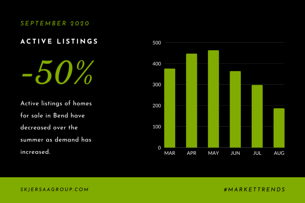graph of available inventory of bend, Oregon residential real estate for September 2020