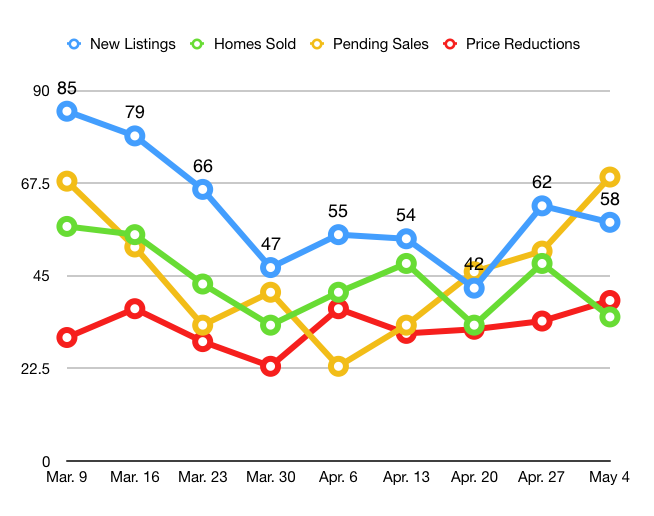 Current Real Estate Activity in Bend Through May 10, 2020