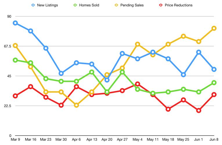 June 2020 Real Estate Trends for Bend