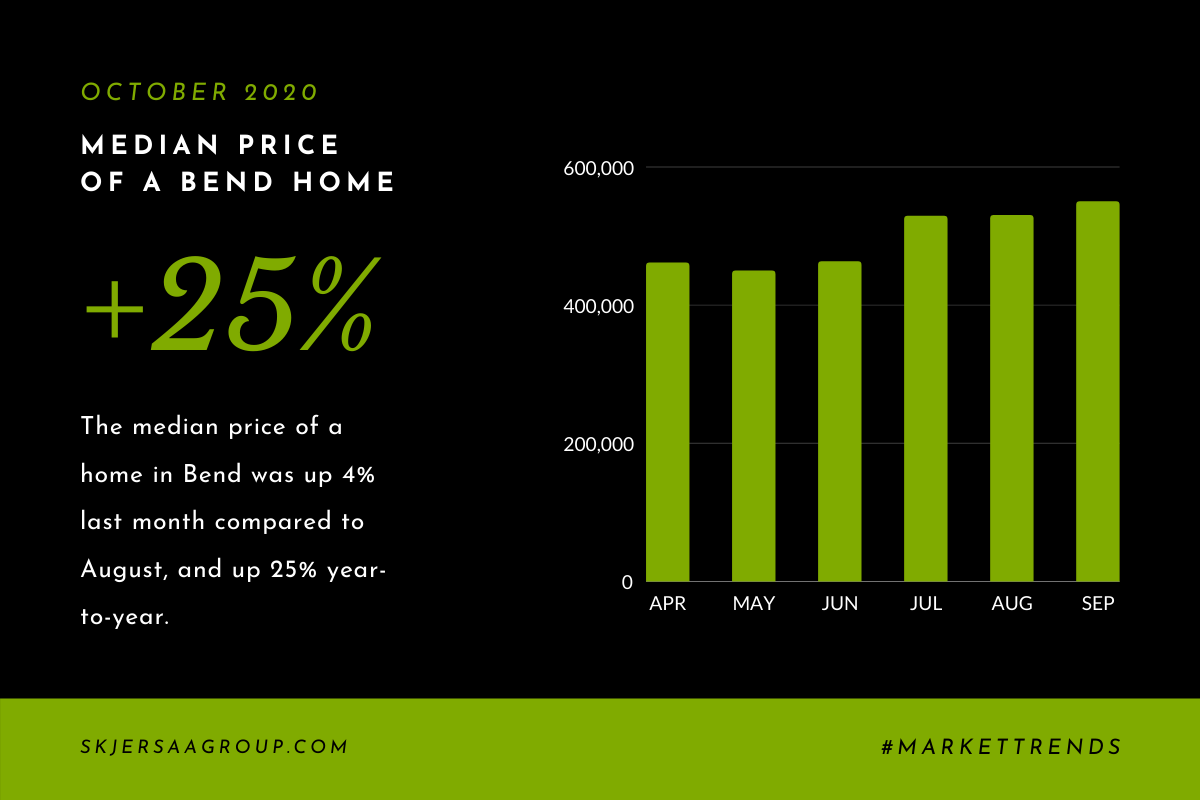 Graph showing the growth of the median home price in Bend between April and September 2020.
